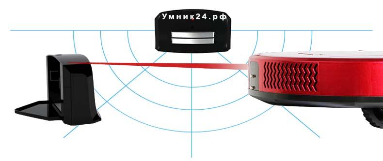 Совершенное зарядное устройство робота пылесоса «Умник - Рубиновый»